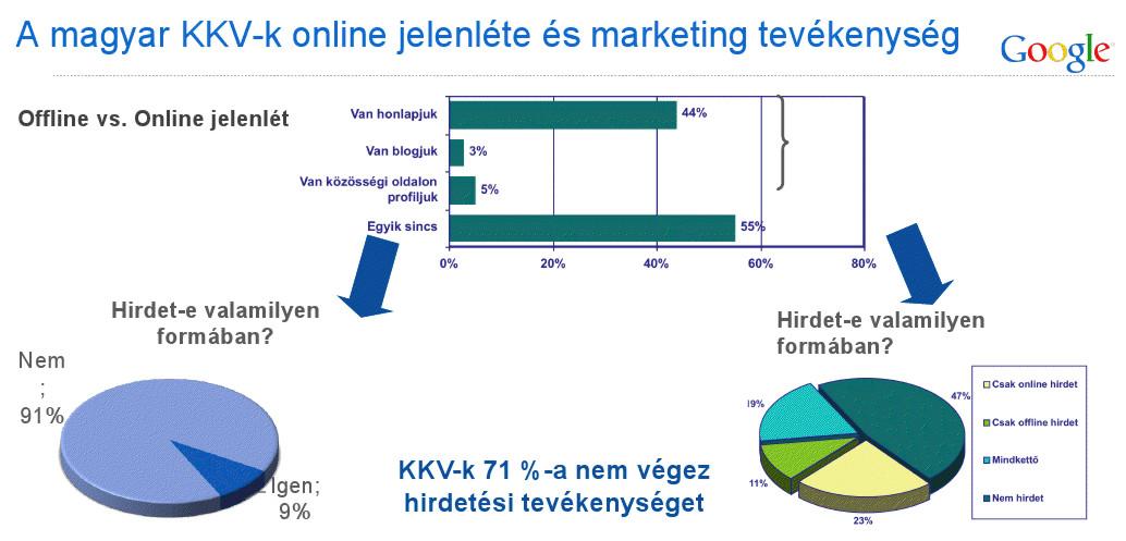 155ad1f7b9 Hazai KKV online marketing körkép | Online Marketing Akadémia