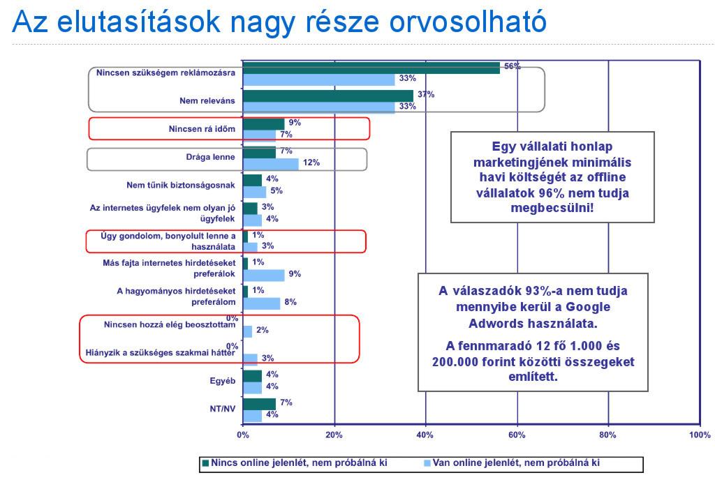 001d5d4411 Ipsos-Google felmérés - Online reklámozás elutasításának okai