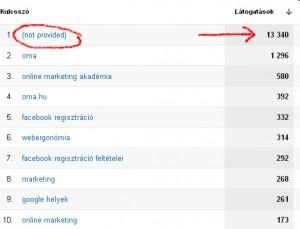 """Az idegesítő """"(not-provided)"""" tétel a Google Analytics organikus jelentésében"""
